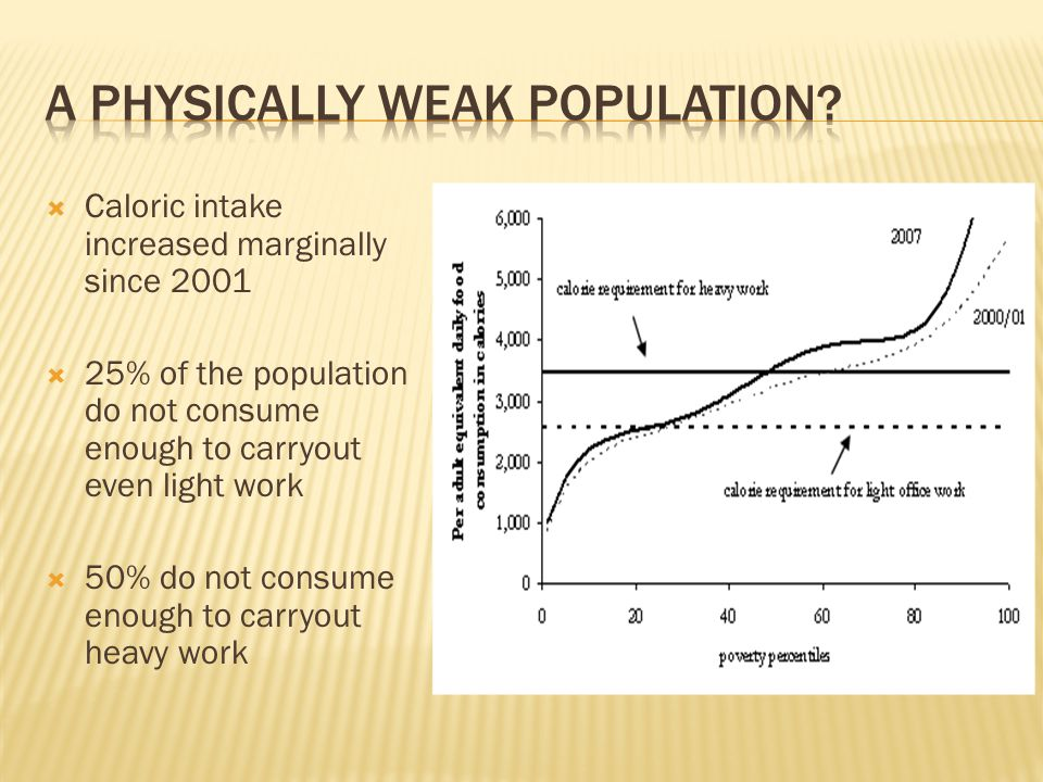  Caloric intake increased marginally since 2001  25% of the population do not consume enough to carryout even light work  50% do not consume enough to carryout heavy work