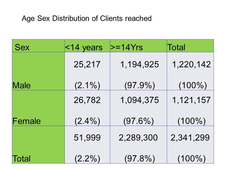 Age Sex Distribution of Clients reached Sex<14 years>=14YrsTotal Male 25,217 (2.1%) 1,194,925 (97.9%) 1,220,142 (100%) Female 26,782 (2.4%) 1,094,375 (97.6%) 1,121,157 (100%) Total 51,999 (2.2%) 2,289,300 (97.8%) 2,341,299 (100%)