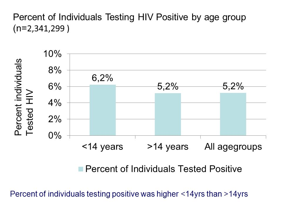 Percent of Individuals Testing HIV Positive by age group (n= 2,341,299 ) Percent of individuals testing positive was higher 14yrs