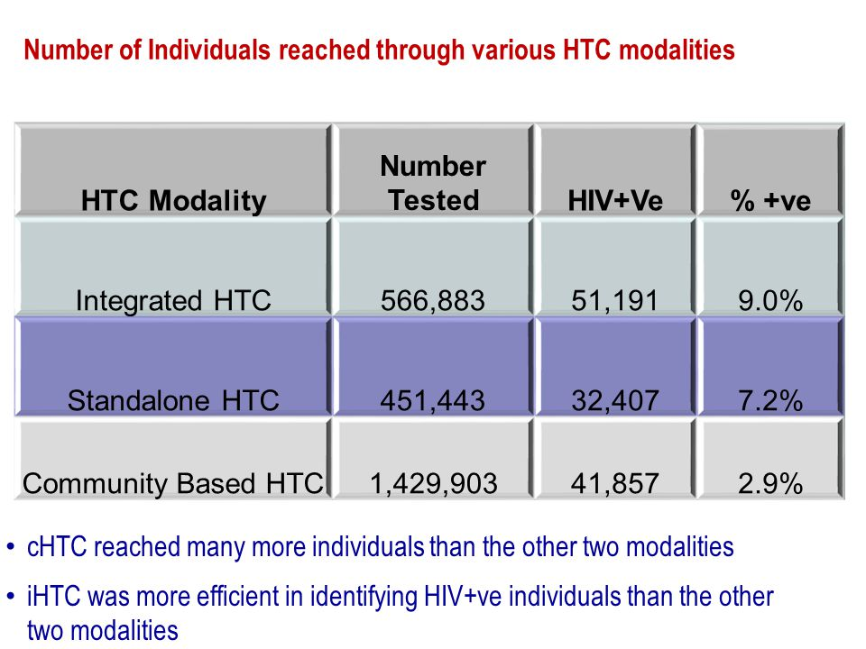 HTC Modality Number TestedHIV+Ve% +ve Integrated HTC566,88351,1919.0% Standalone HTC451,44332,4077.2% Community Based HTC1,429,90341,8572.9% Number of Individuals reached through various HTC modalities cHTC reached many more individuals than the other two modalities iHTC was more efficient in identifying HIV+ve individuals than the other two modalities