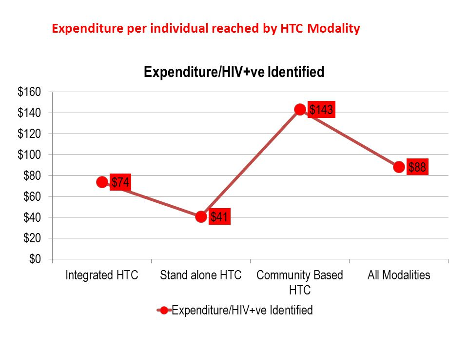 Expenditure per individual reached by HTC Modality Stand alone sites seems more efficient than other modalities