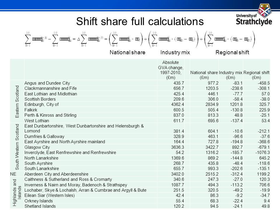 Shift share full calculations National shareIndustry mixRegional shift Absolute GVA change, , (£m) National share (£m) Industry mix (£m) Regional shift (£m) Eastern Scotland Angus and Dundee City Clackmannanshire and Fife East Lothian and Midlothian Scottish Borders Edinburgh, City of Falkirk Perth & Kinross and Stirling West Lothian South Western Scotland East Dunbartonshire, West Dunbartonshire and Helensburgh & Lomond Dumfries & Galloway East Ayrshire and North Ayrshire mainland Glasgow City Inverclyde, East Renfrewshire and Renfrewshire North Lanarkshire South Ayrshire South Lanarkshire NEAberdeen City and Aberdeenshire Highlands and Islands Caithness & Sutherland and Ross & Cromarty Inverness & Nairn and Moray, Badenoch & Strathspey Lochaber, Skye & Lochalsh, Arran & Cumbrae and Argyll & Bute Eilean Siar (Western Isles) Orkney Islands Shetland Islands