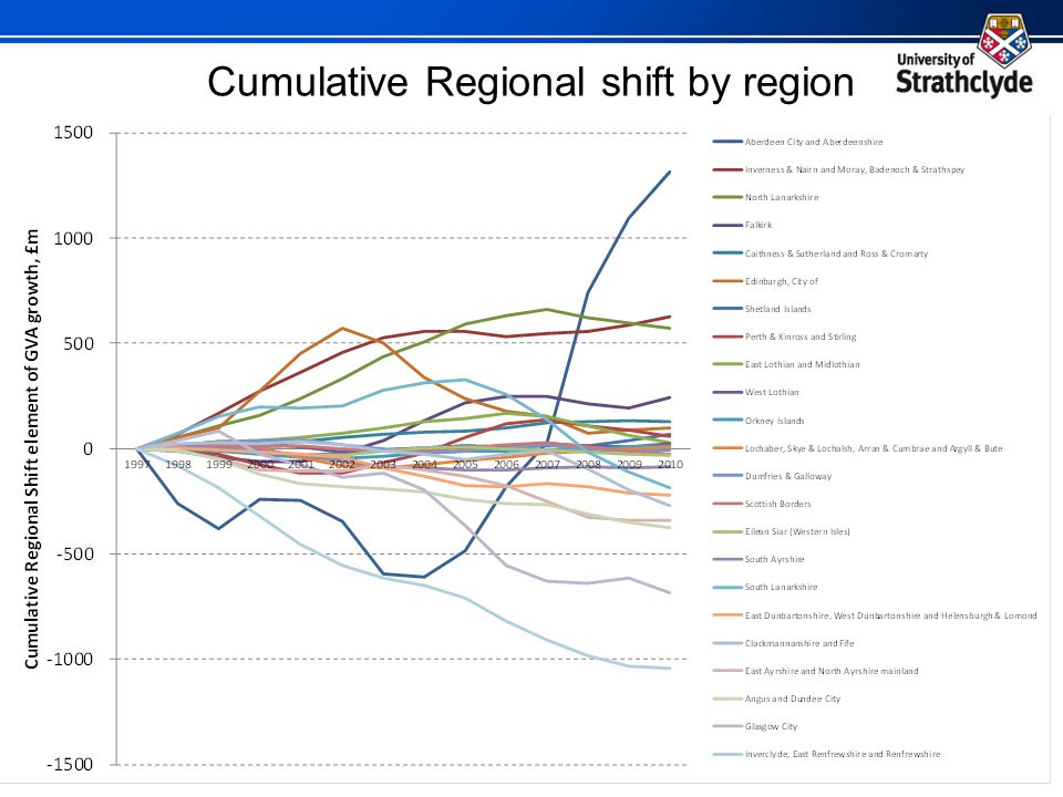 Cumulative Regional shift by region