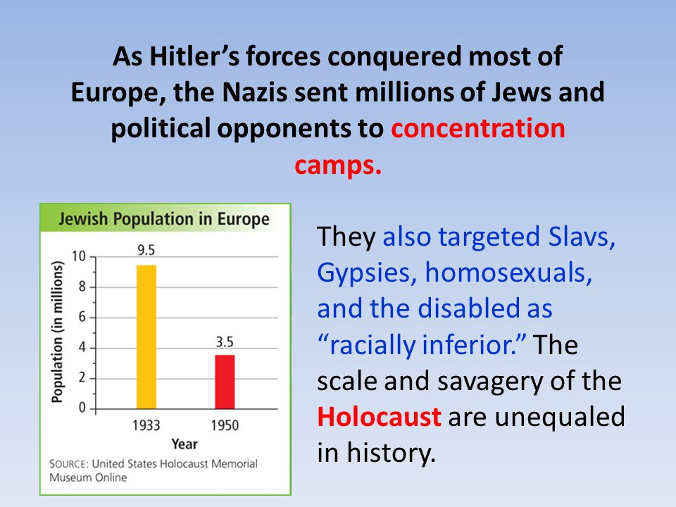 They also targeted Slavs, Gypsies, homosexuals, and the disabled as racially inferior. The scale and savagery of the Holocaust are unequaled in history.