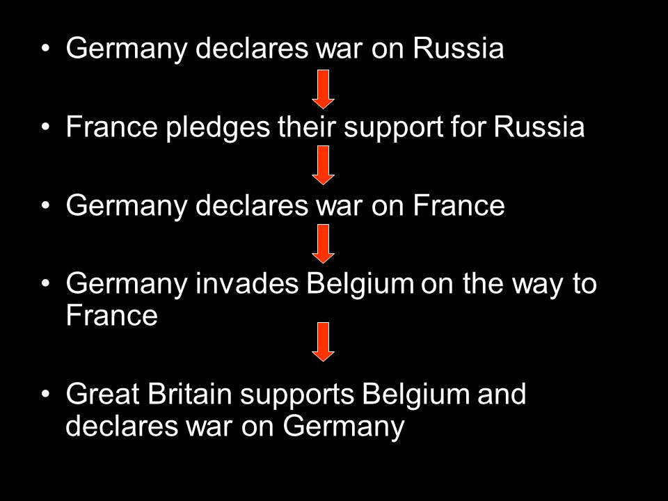 Germany declares war on Russia France pledges their support for Russia Germany declares war on France Germany invades Belgium on the way to France Great Britain supports Belgium and declares war on Germany