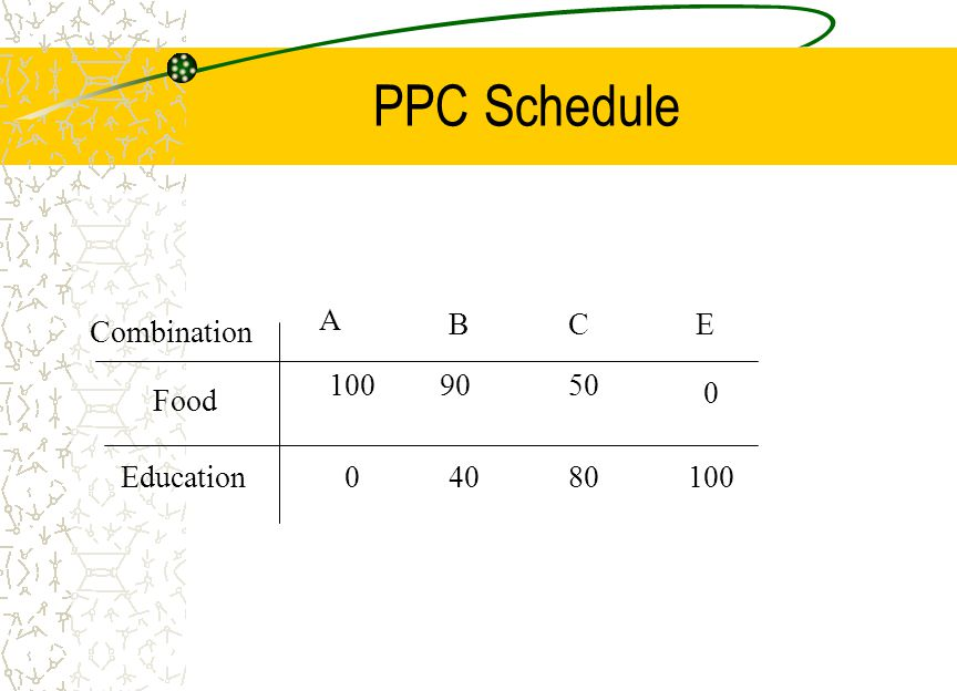 PPC Schedule Combination Food Education A BCE