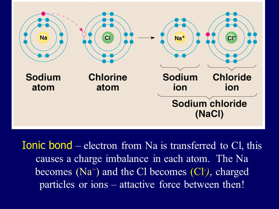 Ionic bond – electron from Na is transferred to Cl, this causes a charge imbalance in each atom.