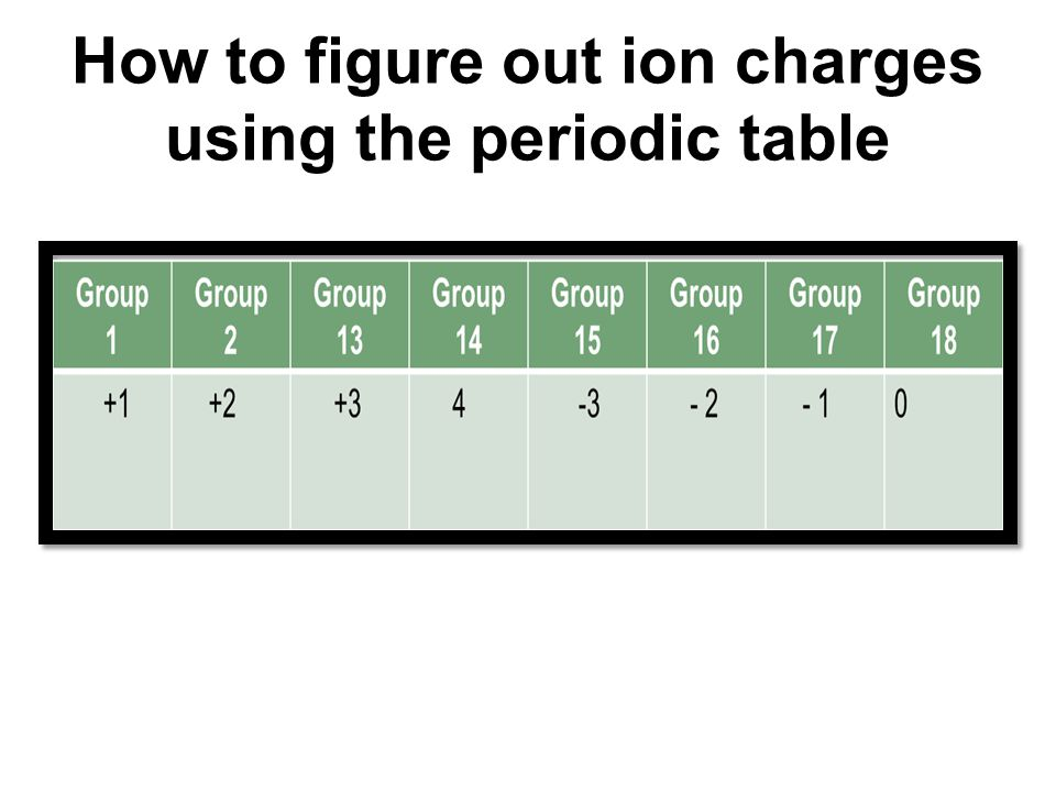23 the periodic table and atomic theory today we will analyze 20 how to figure out ion charges using the periodic table urtaz Image collections