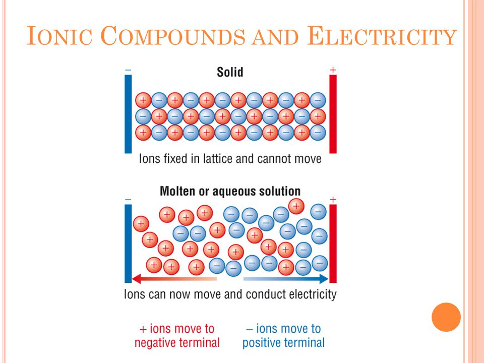 I ONIC C OMPOUNDS AND E LECTRICITY