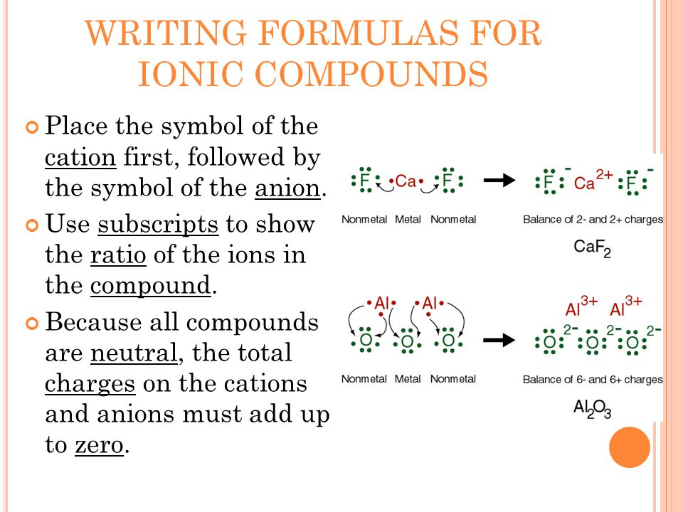 WRITING FORMULAS FOR IONIC COMPOUNDS Place the symbol of the cation first, followed by the symbol of the anion.
