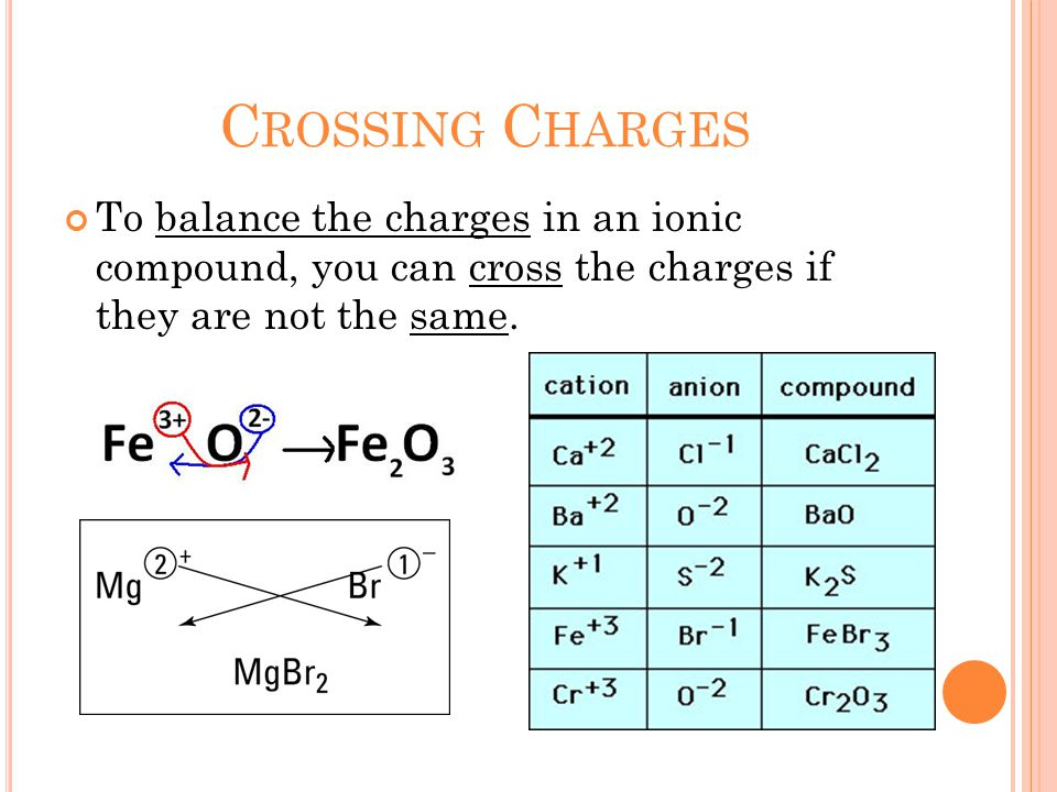 C ROSSING C HARGES To balance the charges in an ionic compound, you can cross the charges if they are not the same.