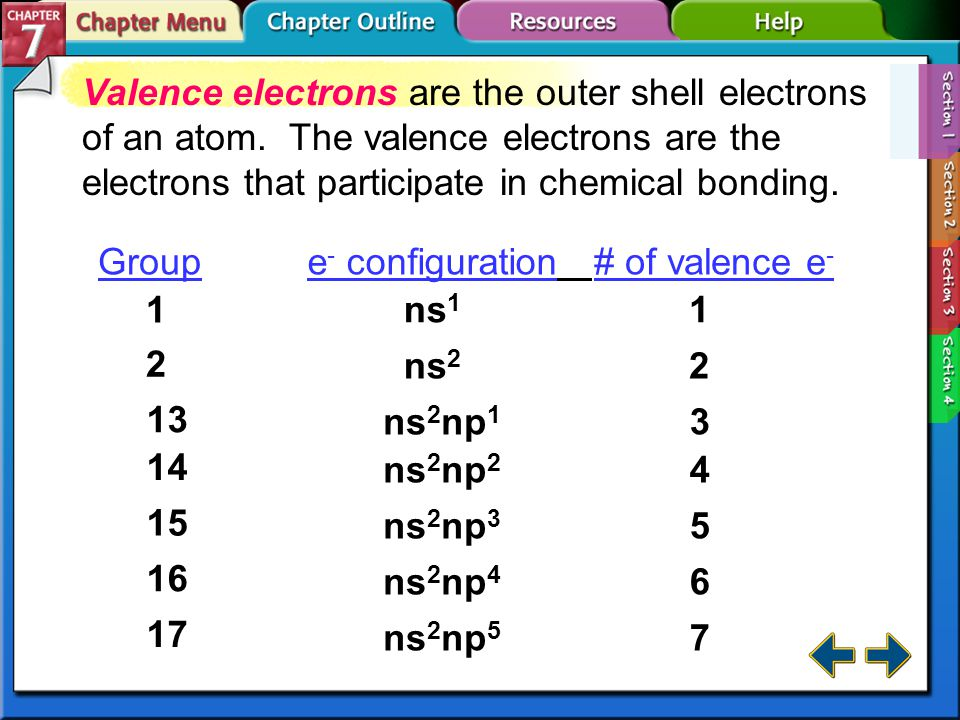Section 7-1 Valence Electrons and Chemical Bonds A chemical bond is the force that holds two atoms together.chemical bond Chemical bonds form by the attraction between the positive nucleus of one atom and the negative electrons of another atom.