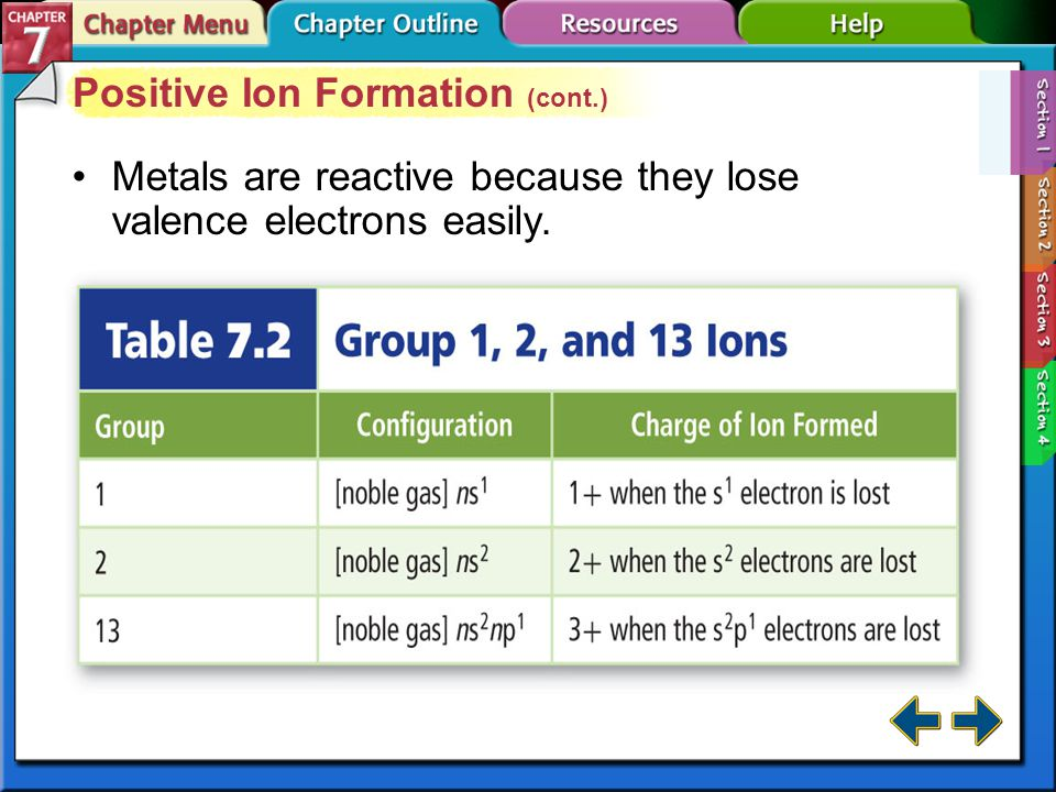Section 7-1 Positive Ion Formation A positively charged ion is called a cation.cation The number of Protons does not change *Positive ions form when an atom loses one or more valence electrons.