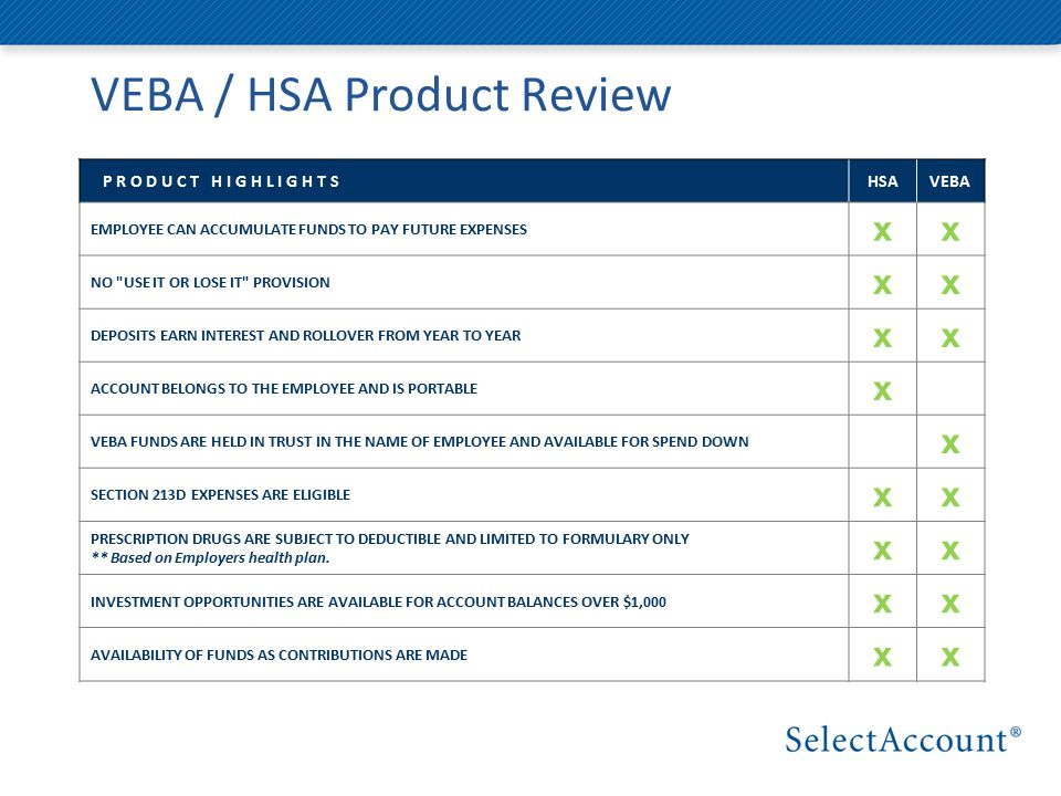 VEBA / HSA Product Review P R O D U C T H I G H L I G H T SHSAVEBA EMPLOYEE CAN ACCUMULATE FUNDS TO PAY FUTURE EXPENSES xx NO USE IT OR LOSE IT PROVISION xx DEPOSITS EARN INTEREST AND ROLLOVER FROM YEAR TO YEAR xx ACCOUNT BELONGS TO THE EMPLOYEE AND IS PORTABLE x VEBA FUNDS ARE HELD IN TRUST IN THE NAME OF EMPLOYEE AND AVAILABLE FOR SPEND DOWN x SECTION 213D EXPENSES ARE ELIGIBLE xx PRESCRIPTION DRUGS ARE SUBJECT TO DEDUCTIBLE AND LIMITED TO FORMULARY ONLY ** Based on Employers health plan.