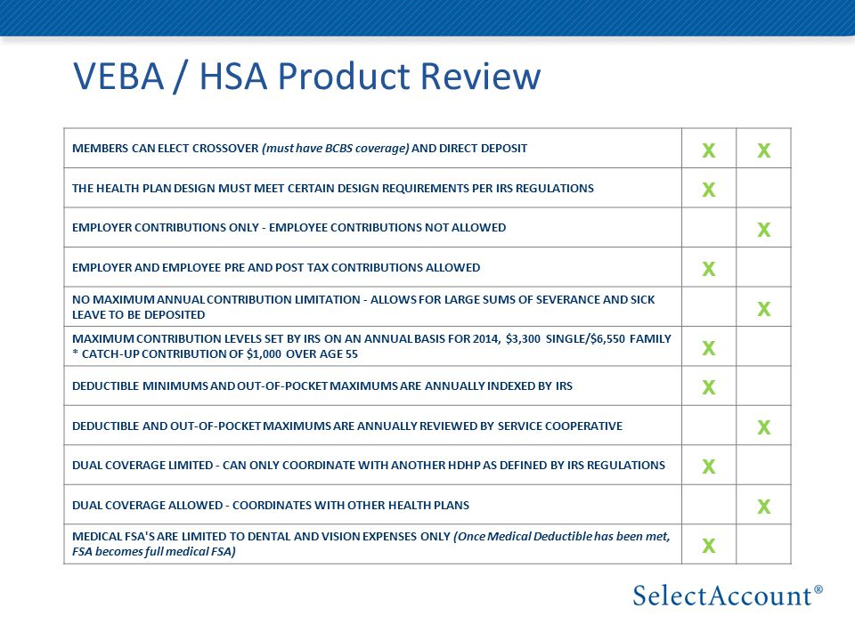 VEBA / HSA Product Review MEMBERS CAN ELECT CROSSOVER (must have BCBS coverage) AND DIRECT DEPOSIT xx THE HEALTH PLAN DESIGN MUST MEET CERTAIN DESIGN REQUIREMENTS PER IRS REGULATIONS x EMPLOYER CONTRIBUTIONS ONLY - EMPLOYEE CONTRIBUTIONS NOT ALLOWED x EMPLOYER AND EMPLOYEE PRE AND POST TAX CONTRIBUTIONS ALLOWED x NO MAXIMUM ANNUAL CONTRIBUTION LIMITATION - ALLOWS FOR LARGE SUMS OF SEVERANCE AND SICK LEAVE TO BE DEPOSITED x MAXIMUM CONTRIBUTION LEVELS SET BY IRS ON AN ANNUAL BASIS FOR 2014, $3,300 SINGLE/$6,550 FAMILY * CATCH-UP CONTRIBUTION OF $1,000 OVER AGE 55 x DEDUCTIBLE MINIMUMS AND OUT-OF-POCKET MAXIMUMS ARE ANNUALLY INDEXED BY IRS x DEDUCTIBLE AND OUT-OF-POCKET MAXIMUMS ARE ANNUALLY REVIEWED BY SERVICE COOPERATIVE x DUAL COVERAGE LIMITED - CAN ONLY COORDINATE WITH ANOTHER HDHP AS DEFINED BY IRS REGULATIONS x DUAL COVERAGE ALLOWED - COORDINATES WITH OTHER HEALTH PLANS x MEDICAL FSA S ARE LIMITED TO DENTAL AND VISION EXPENSES ONLY (Once Medical Deductible has been met, FSA becomes full medical FSA) x