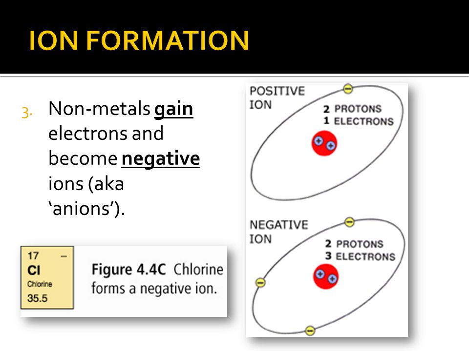 3. Non-metals gain electrons and become negative ions (aka 'anions').