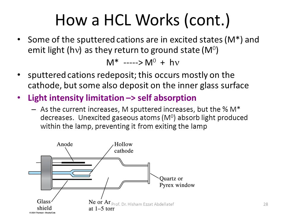 28 How a HCL Works (cont.) Some of the sputtered cations are in excited states (M*) and emit light (h ) as they return to ground state (M 0 ) M* -----> M 0 + h sputtered cations redeposit; this occurs mostly on the cathode, but some also deposit on the inner glass surface Light intensity limitation –> self absorption – As the current increases, M sputtered increases, but the % M* decreases.