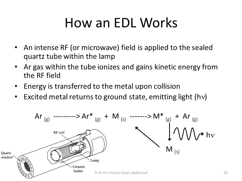 30 How an EDL Works An intense RF (or microwave) field is applied to the sealed quartz tube within the lamp Ar gas within the tube ionizes and gains kinetic energy from the RF field Energy is transferred to the metal upon collision Excited metal returns to ground state, emitting light (h ) Ar (g) ---------> Ar* (g) + M (s) -------> M* (g) + Ar (g) M (s) h Prof.