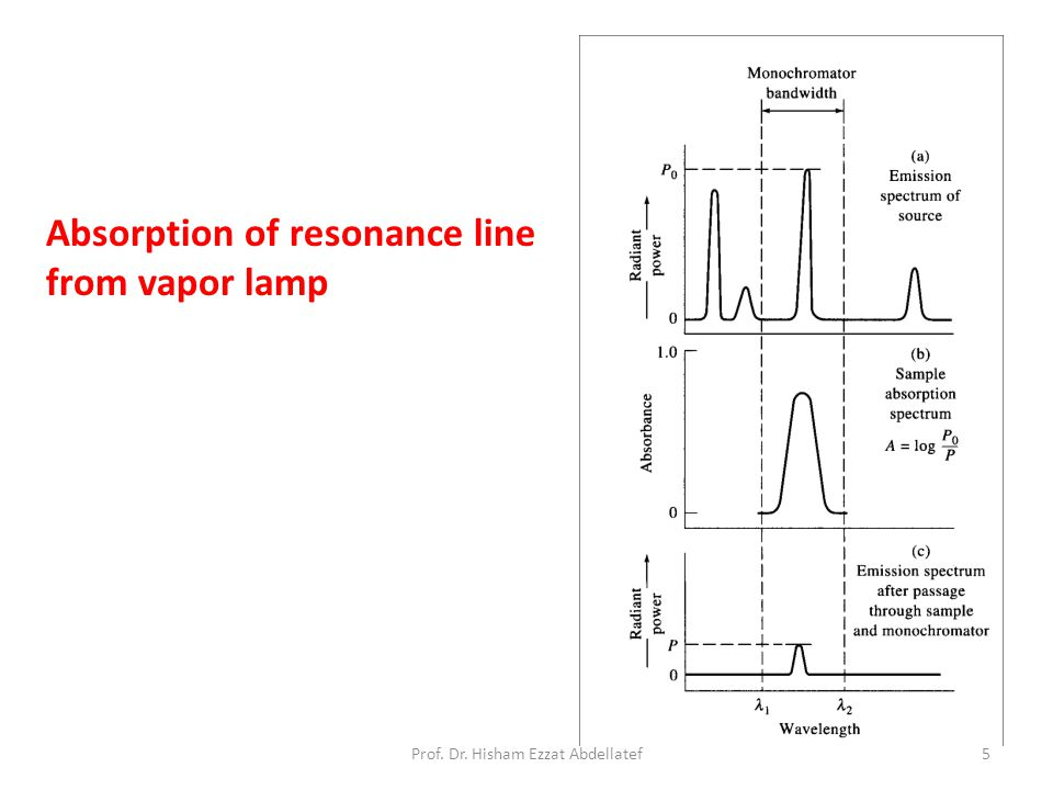 Absorption of resonance line from vapor lamp 5Prof. Dr. Hisham Ezzat Abdellatef