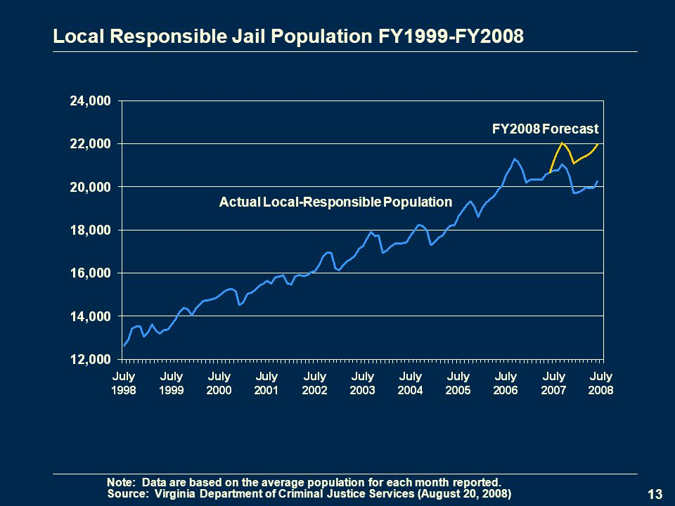 13 Local Responsible Jail Population FY1999-FY2008 FY2008 Forecast Source: Virginia Department of Criminal Justice Services (August 20, 2008) Note: Data are based on the average population for each month reported.