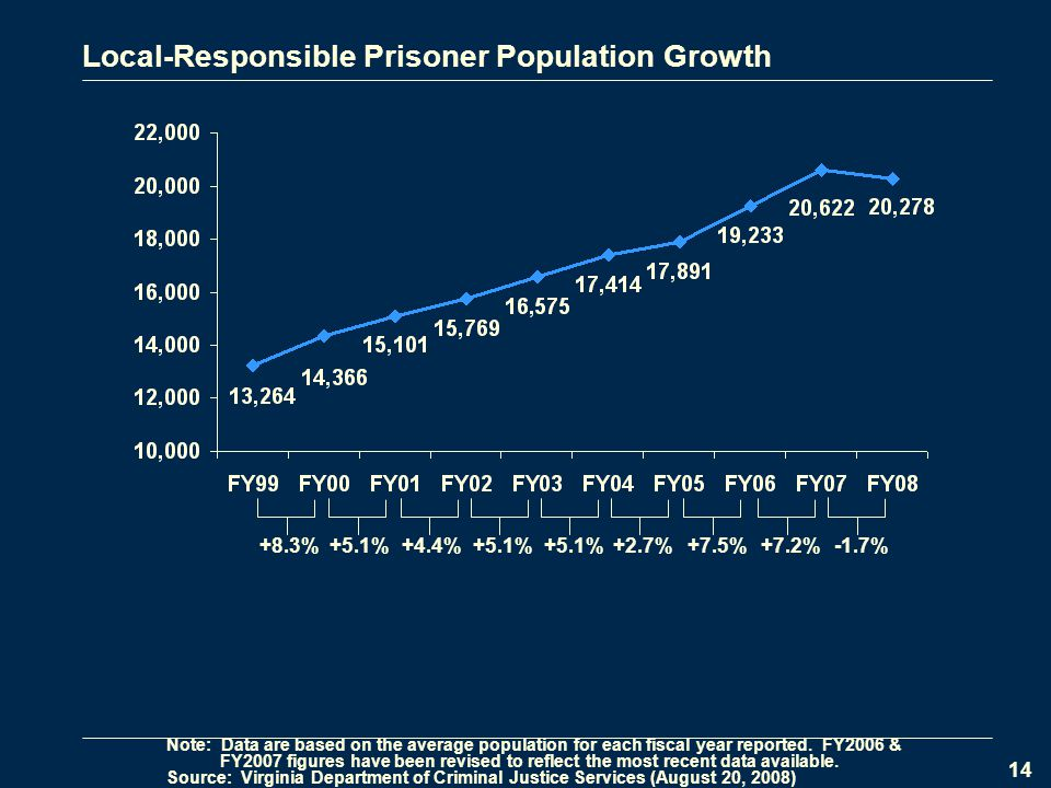 14 Local-Responsible Prisoner Population Growth +8.3%+5.1%+4.4%+5.1% +2.7%+7.5%+7.2% -1.7% Note: Data are based on the average population for each fiscal year reported.