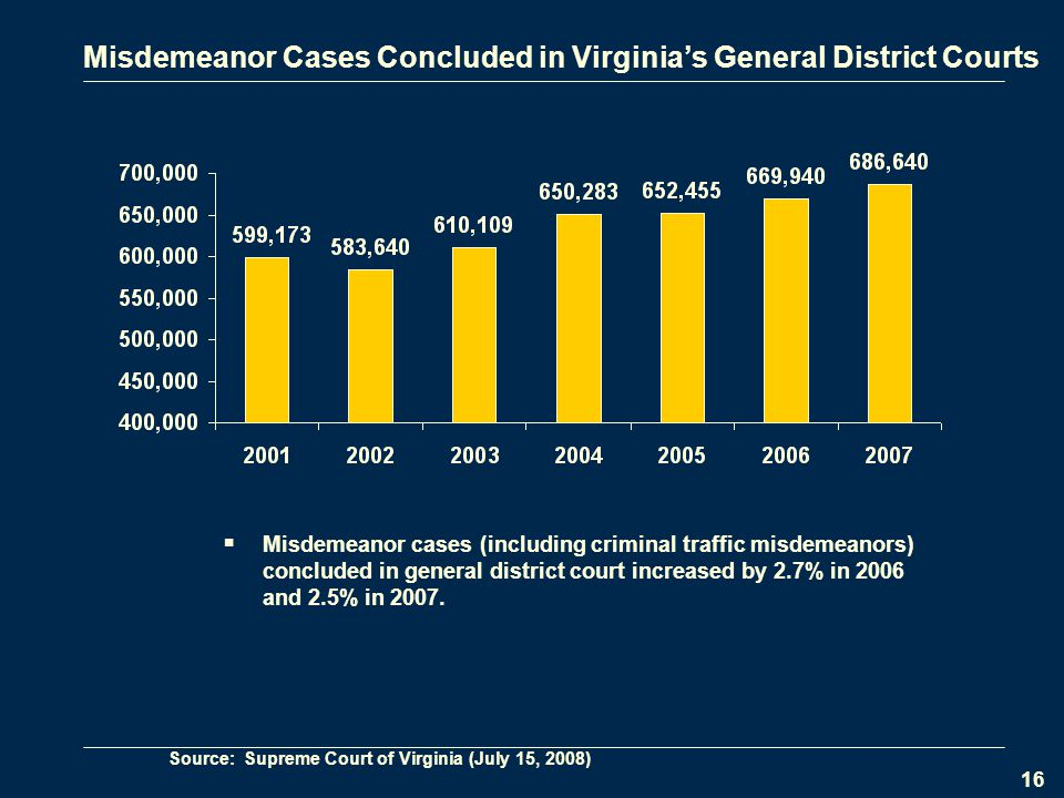 16 Misdemeanor Cases Concluded in Virginia's General District Courts  Misdemeanor cases (including criminal traffic misdemeanors) concluded in general district court increased by 2.7% in 2006 and 2.5% in 2007.