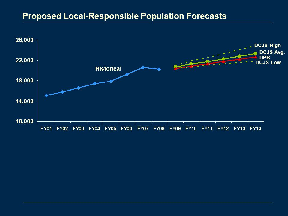 Proposed Local-Responsible Population Forecasts Historical DCJS High DCJS Low DCJS Avg. DPB