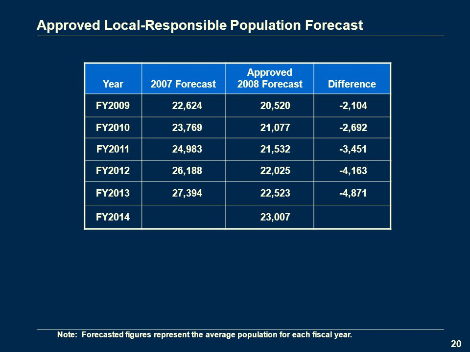 20 Approved Local-Responsible Population Forecast Year2007 Forecast Approved 2008 ForecastDifference FY200922,62420,520-2,104 FY201023,76921,077-2,692 FY201124,98321,532-3,451 FY201226,18822,025-4,163 FY201327,39422,523-4,871 FY201423,007 Note: Forecasted figures represent the average population for each fiscal year.