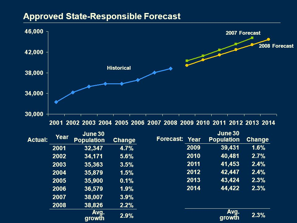 Approved State-Responsible Forecast 2008 Forecast Historical Year June 30 Population Change ,4311.6% ,4812.7% ,4532.4% ,4472.4% ,4242.3% ,4222.3% Avg.