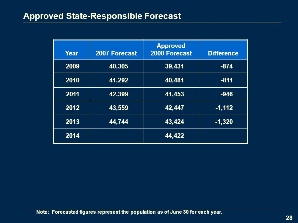 28 Approved State-Responsible Forecast Year 2007 Forecast Approved 2008 ForecastDifference ,30539, ,29240, ,39941, ,55942,447-1, ,74443,424-1, ,422 Note: Forecasted figures represent the population as of June 30 for each year.