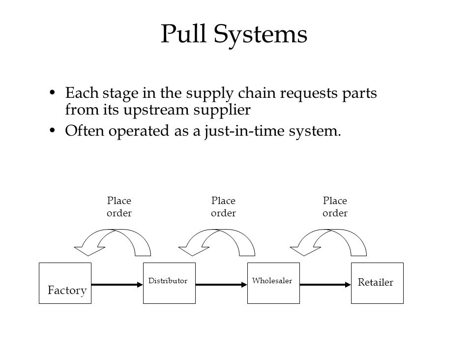 © The McGraw-Hill Companies, Inc., 2004 Pull Systems Each stage in the supply chain requests parts from its upstream supplier Often operated as a just-in-time system.