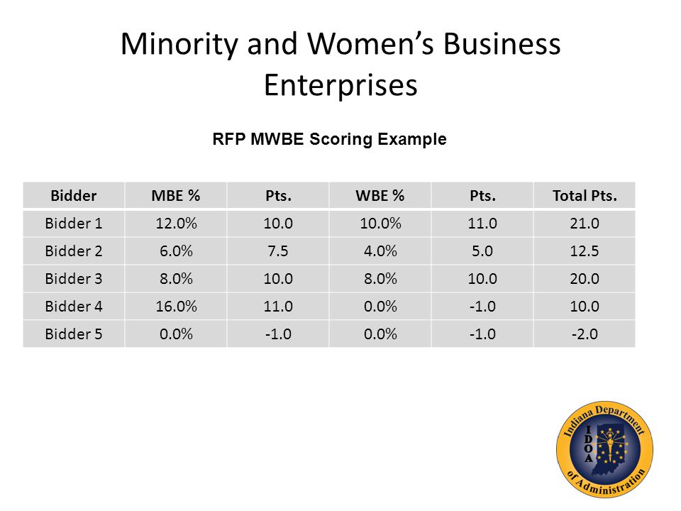 Minority and Women's Business Enterprises BidderMBE %Pts.WBE %Pts.Total Pts.