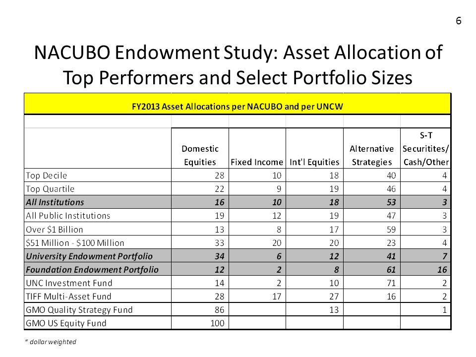 6 NACUBO Endowment Study Asset Allocation Of Top Performers And Select Portfolio Sizes Dollar Weighted