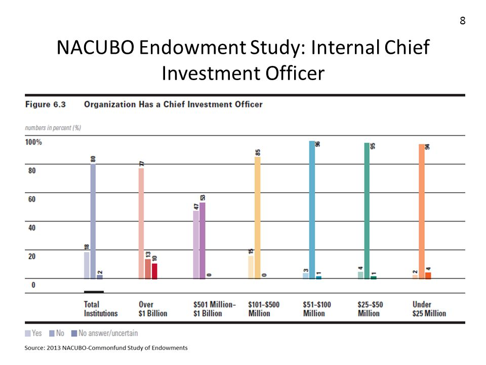 8 NACUBO Endowment Study Internal Chief Investment Officer