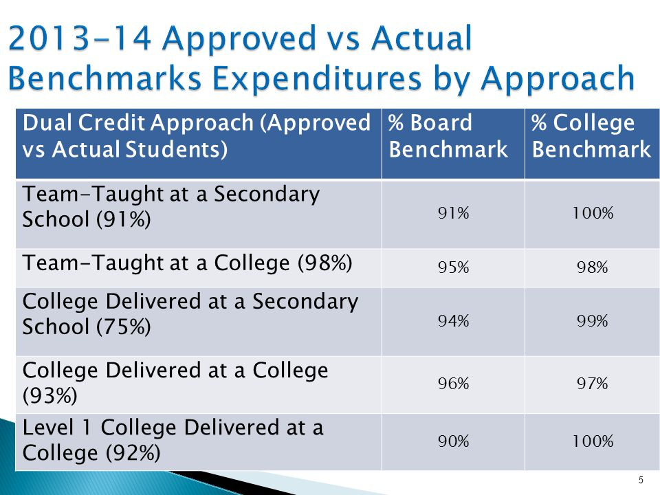 Dual Credit Approach (Approved vs Actual Students) % Board Benchmark % College Benchmark Team-Taught at a Secondary School (91%) 91%100% Team-Taught at a College (98%) 95%98% College Delivered at a Secondary School (75%) 94%99% College Delivered at a College (93%) 96%97% Level 1 College Delivered at a College (92%) 90%100% 5