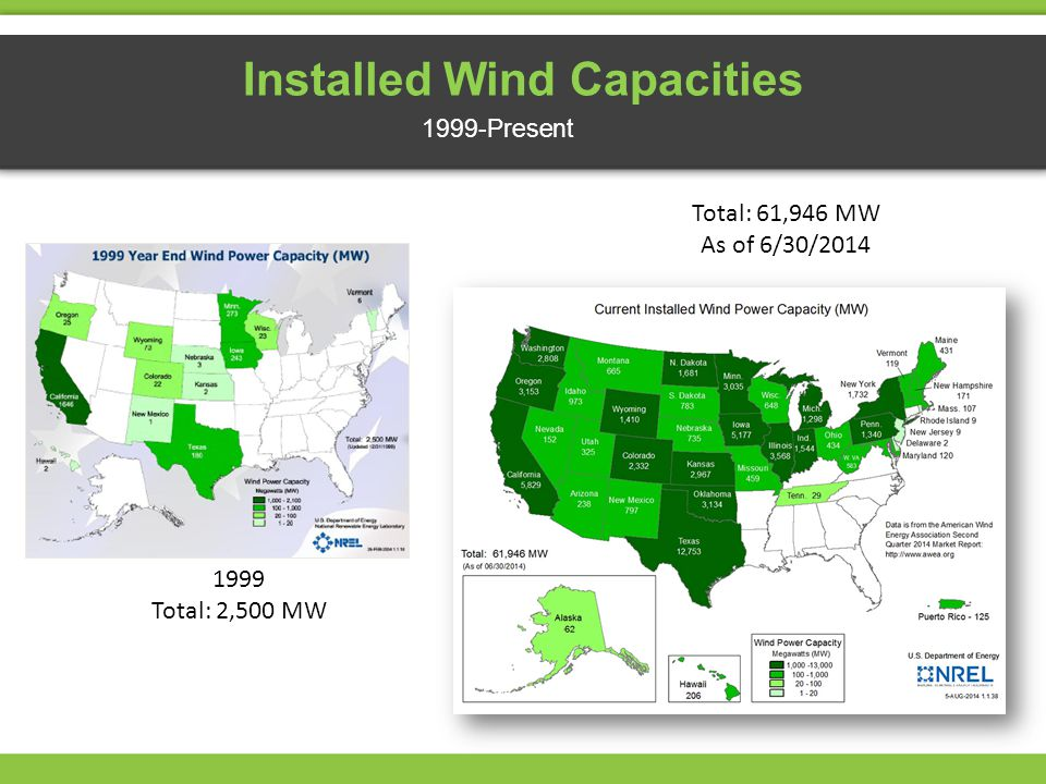 Installed Wind Capacities 1999-Present 1999 Total: 2,500 MW Total: 61,946 MW As of 6/30/2014