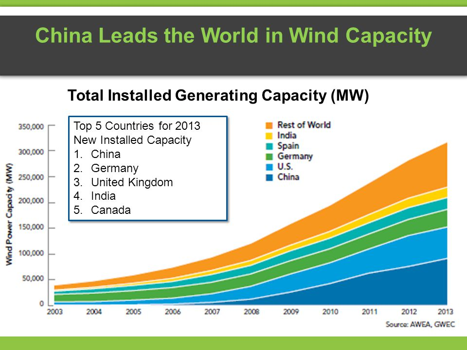 China Leads the World in Wind Capacity Top 5 Countries for 2013 New Installed Capacity 1.China 2.Germany 3.United Kingdom 4.India 5.Canada Top 5 Countries for 2013 New Installed Capacity 1.China 2.Germany 3.United Kingdom 4.India 5.Canada Total Installed Generating Capacity (MW)