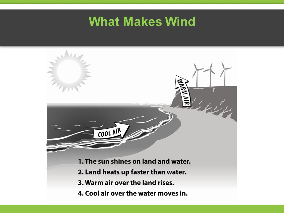What Makes Wind