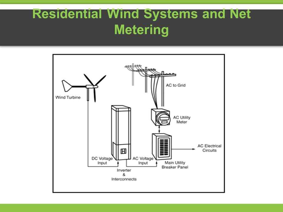 Residential Wind Systems and Net Metering