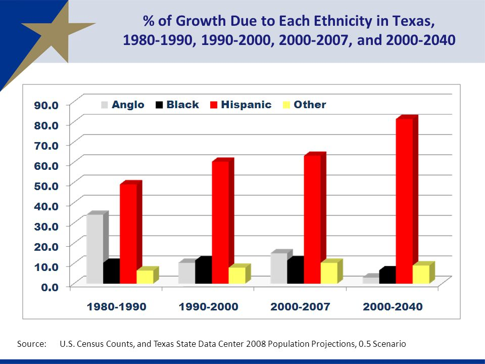% of Growth Due to Each Ethnicity in Texas, , , , and Source:U.S.