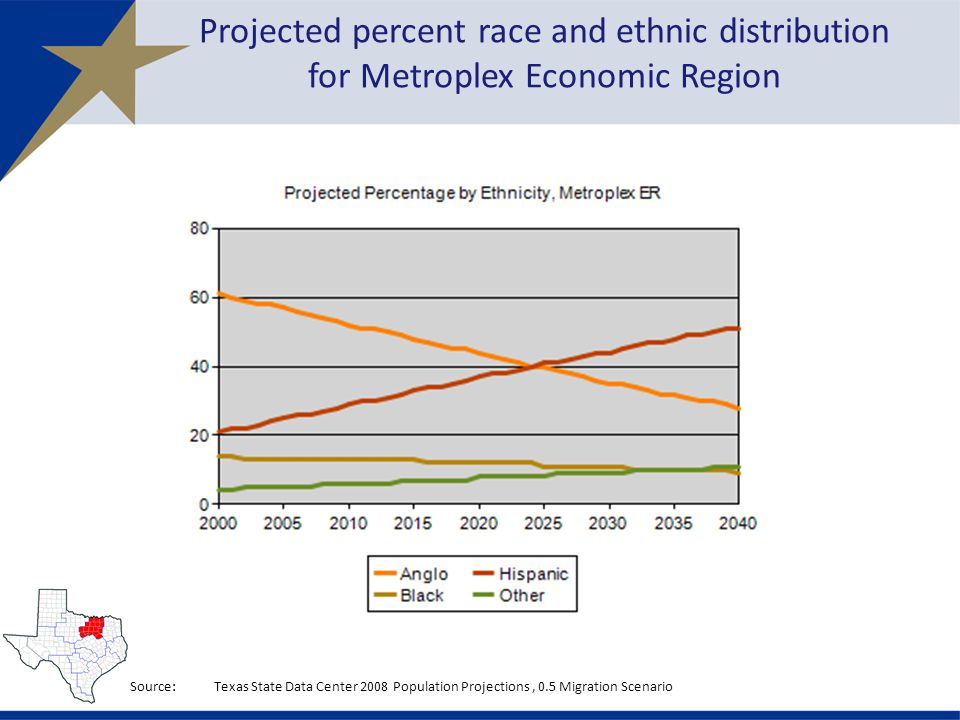Projected percent race and ethnic distribution for Metroplex Economic Region Source:Texas State Data Center 2008 Population Projections, 0.5 Migration Scenario