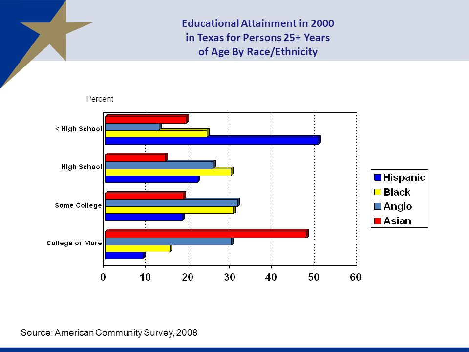 Educational Attainment in 2000 in Texas for Persons 25+ Years of Age By Race/Ethnicity Percent Source: American Community Survey, 2008