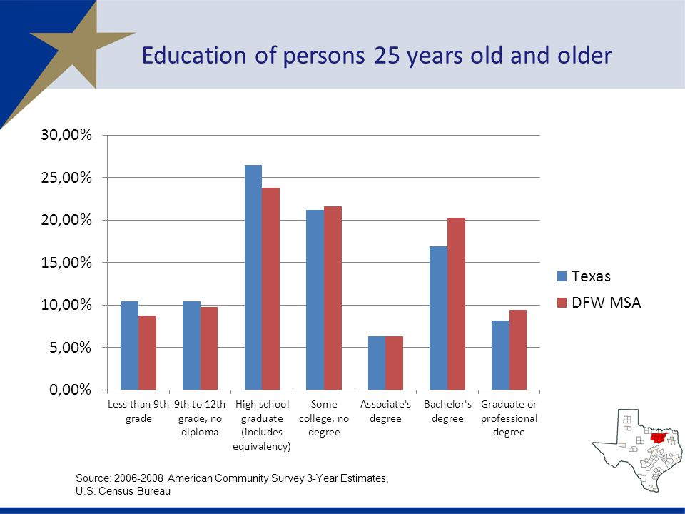 Education of persons 25 years old and older Source: American Community Survey 3-Year Estimates, U.S.