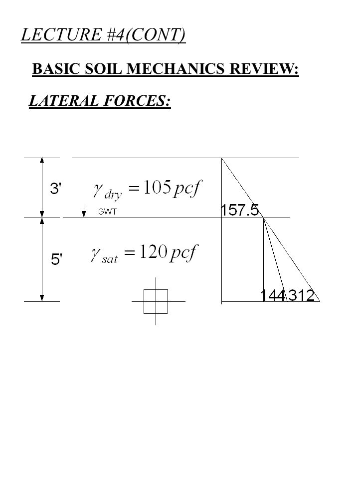 LECTURE #4(CONT) BASIC SOIL MECHANICS REVIEW: LATERAL STRESSES: LATERAL FORCE: