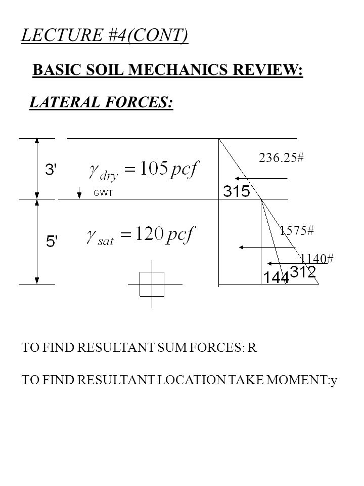 LECTURE #4(CONT) BASIC SOIL MECHANICS REVIEW: LATERAL FORCES: TO FIND RESULTANT SUM FORCES: R TO FIND RESULTANT LOCATION TAKE MOMENT:y