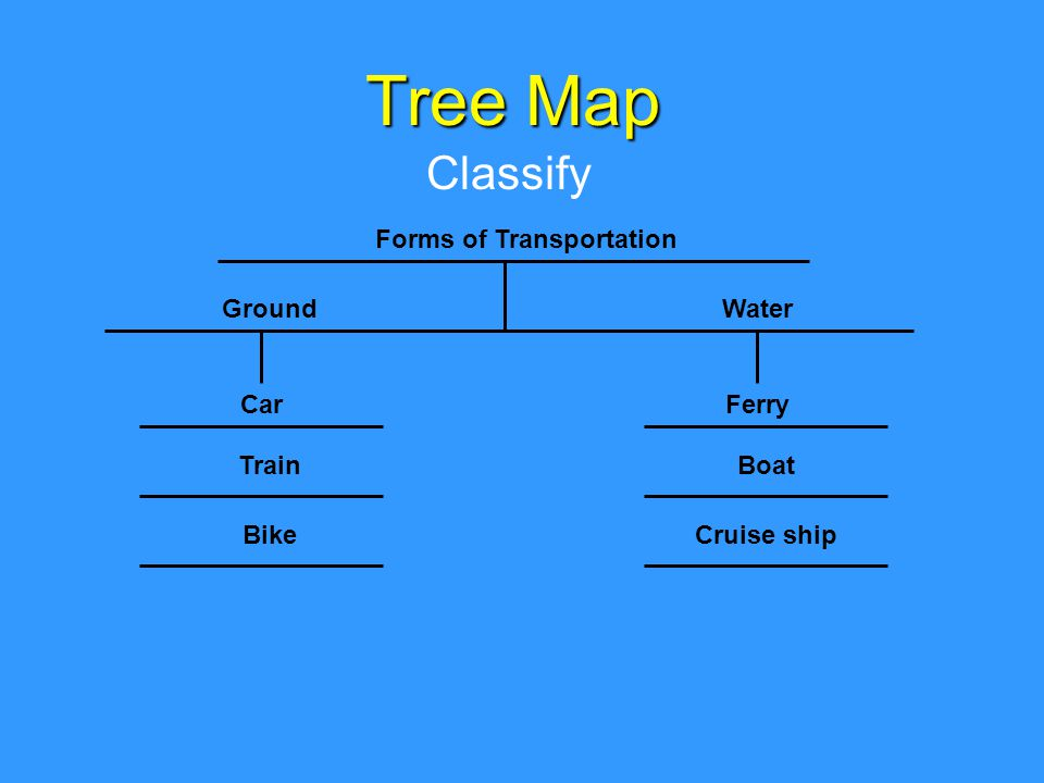 Tree Map Classify Forms of Transportation Ground Train Car BikeCruise ship Boat Ferry Water