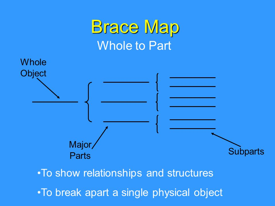 Brace Map Whole to Part To show relationships and structures To break apart a single physical object Whole Object Major Parts Subparts