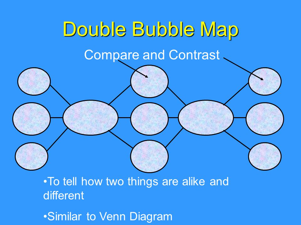 Double Bubble Map Compare and Contrast To tell how two things are alike and different Similar to Venn Diagram