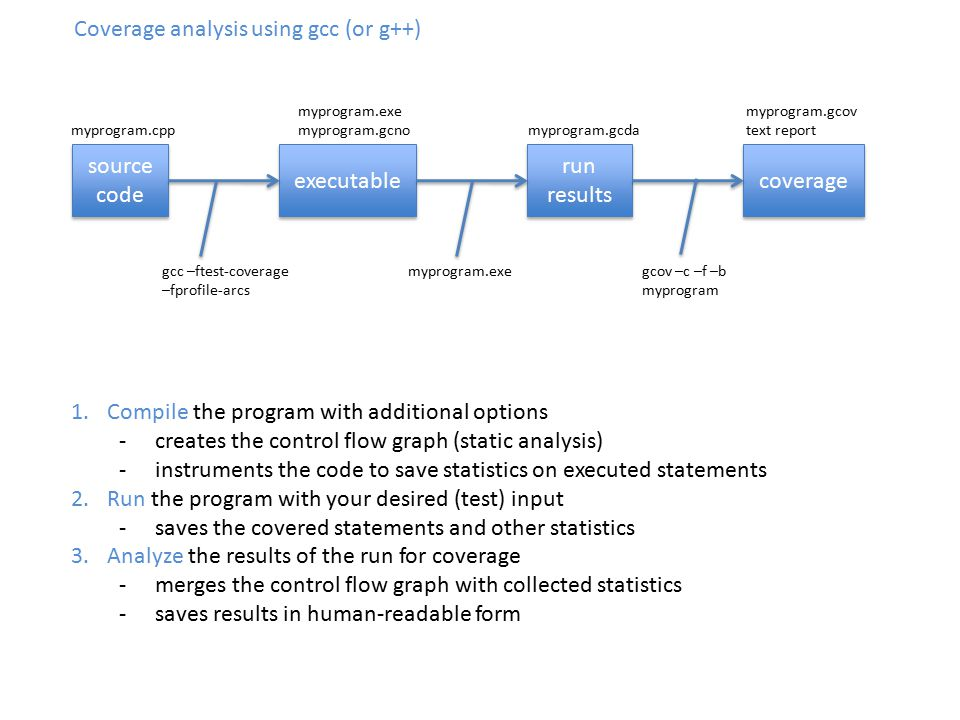 Coverage analysis using gcc (or g++) source code source code