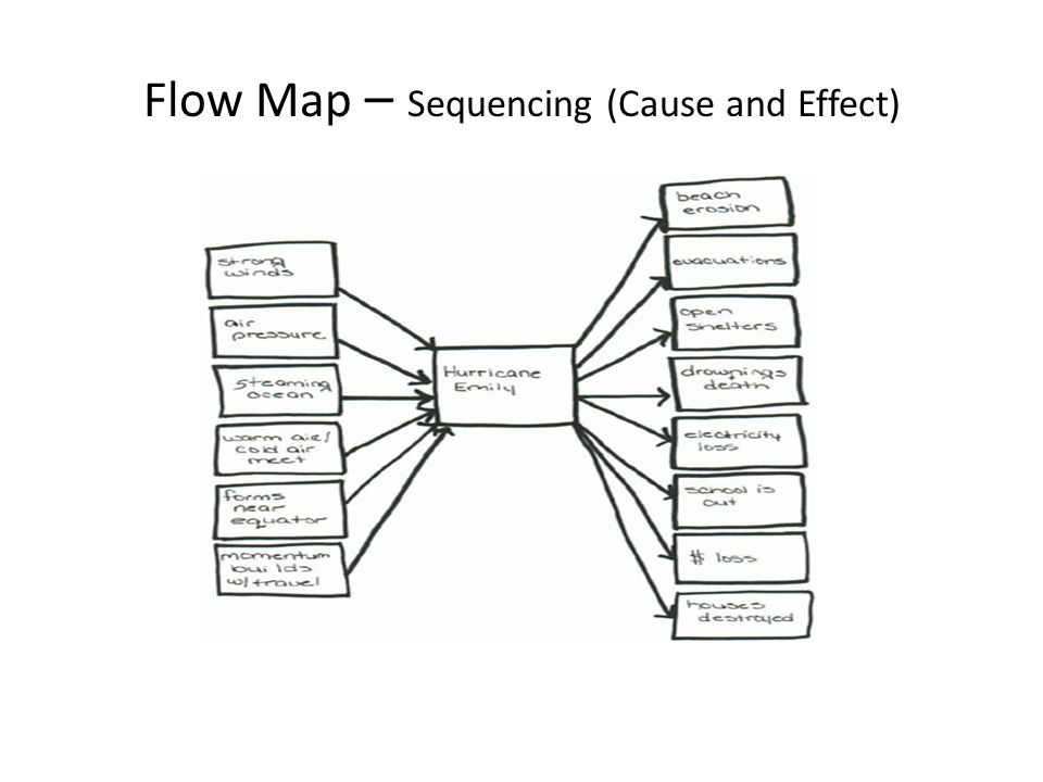 11 Flow Map Sequencing Cause And Effect